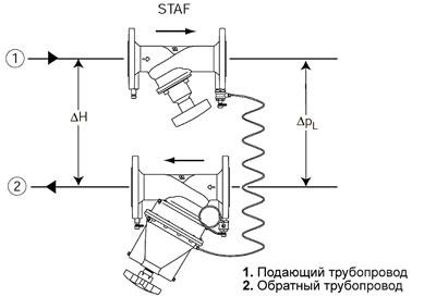 Регулятор STAP должен быть установлен на обратный трубопровод с соблюдением направления потока.