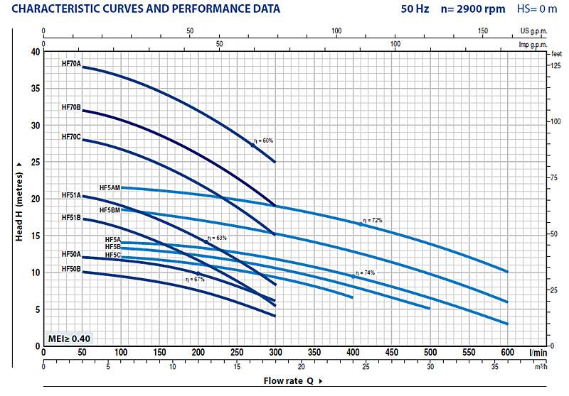 Центробежные насосы HF средней производительности (Педролло, Италия)