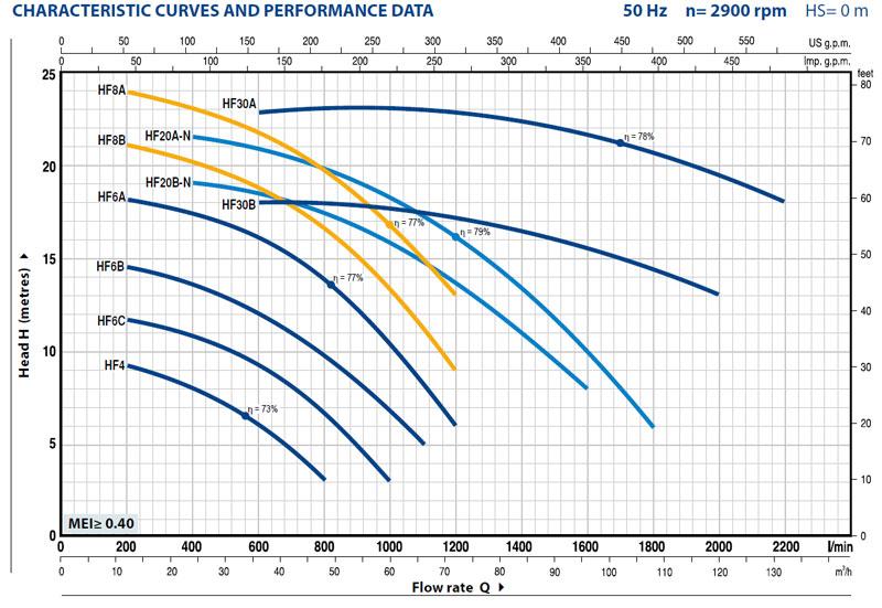 Центробежные насосы HF высокой производительности (Педролло, Италия)