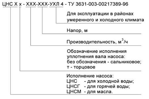 Структурная схема условного обозначения насоса ЦНС