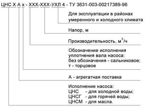Структурная схема условного обозначения агрегата АЦНС: