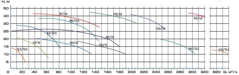 Насосы песковые вертикальные ПВП, ПРВП, ПКВП. Характеристики