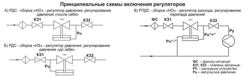 Регулятор давления и регулятор перепада давления тип РДС-НО, РДС-НЗ, РПДС