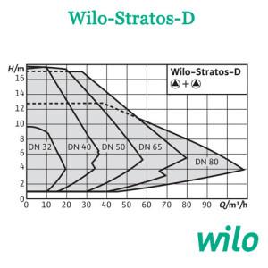 Wilo Stratos D sxema