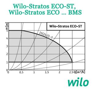 Wilo Stratos ECO ST