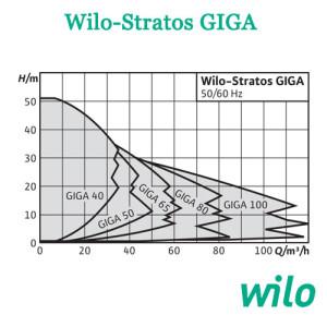 Wilo Stratos GIGA sxema