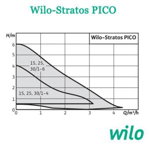 Wilo Stratos PICO sxema