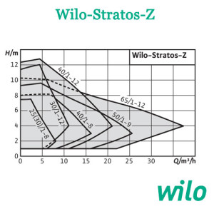 Wilo Stratos Z sxema