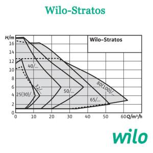 Wilo Stratos sxema